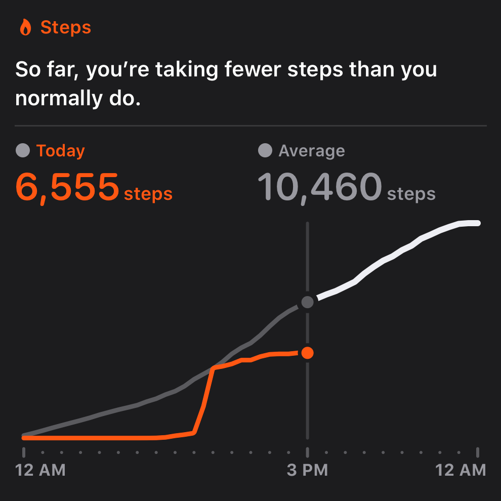 6,555 steps at this point in the day; apparently I average 10,460 steps by this point in the day.